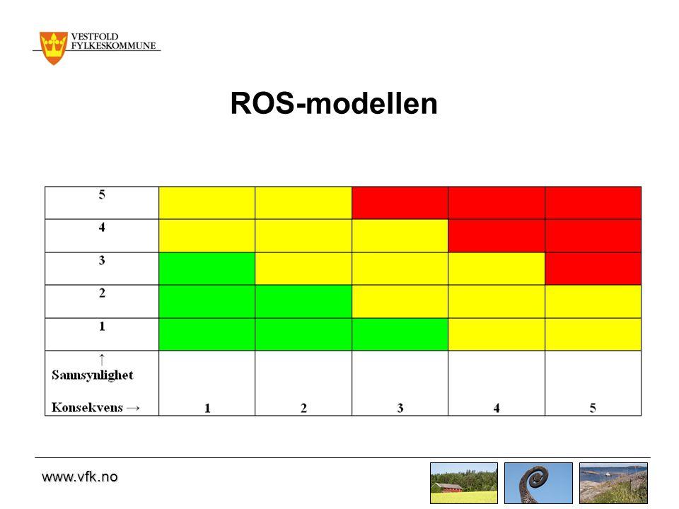 www.vfk.no ROS-modellen