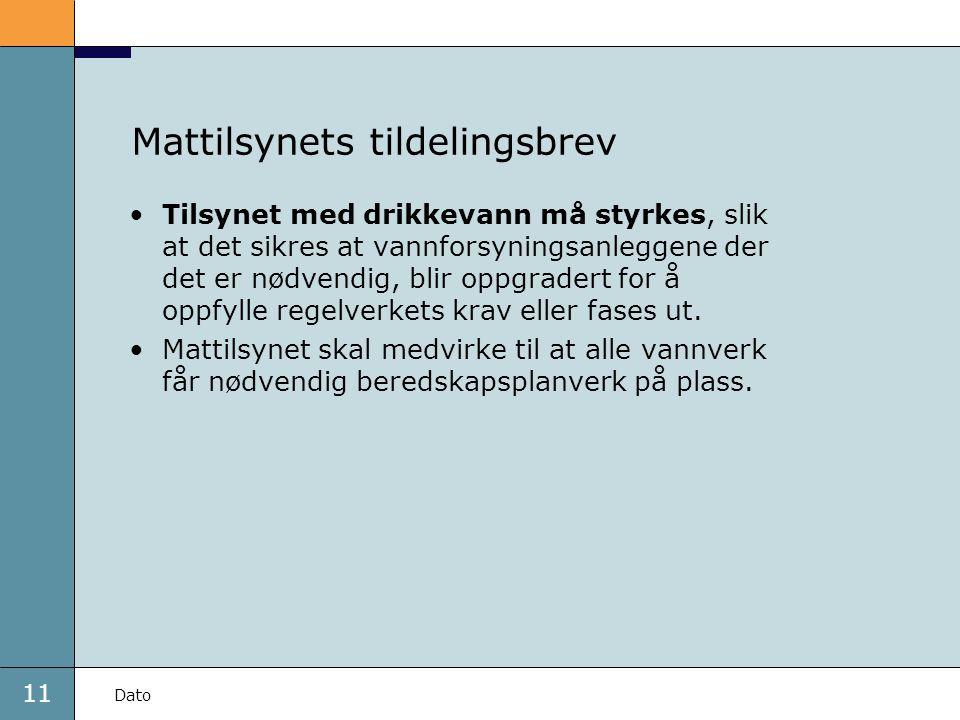 11 Dato Mattilsynets tildelingsbrev •Tilsynet med drikkevann må styrkes, slik at det sikres at vannforsyningsanleggene der det er nødvendig, blir oppg
