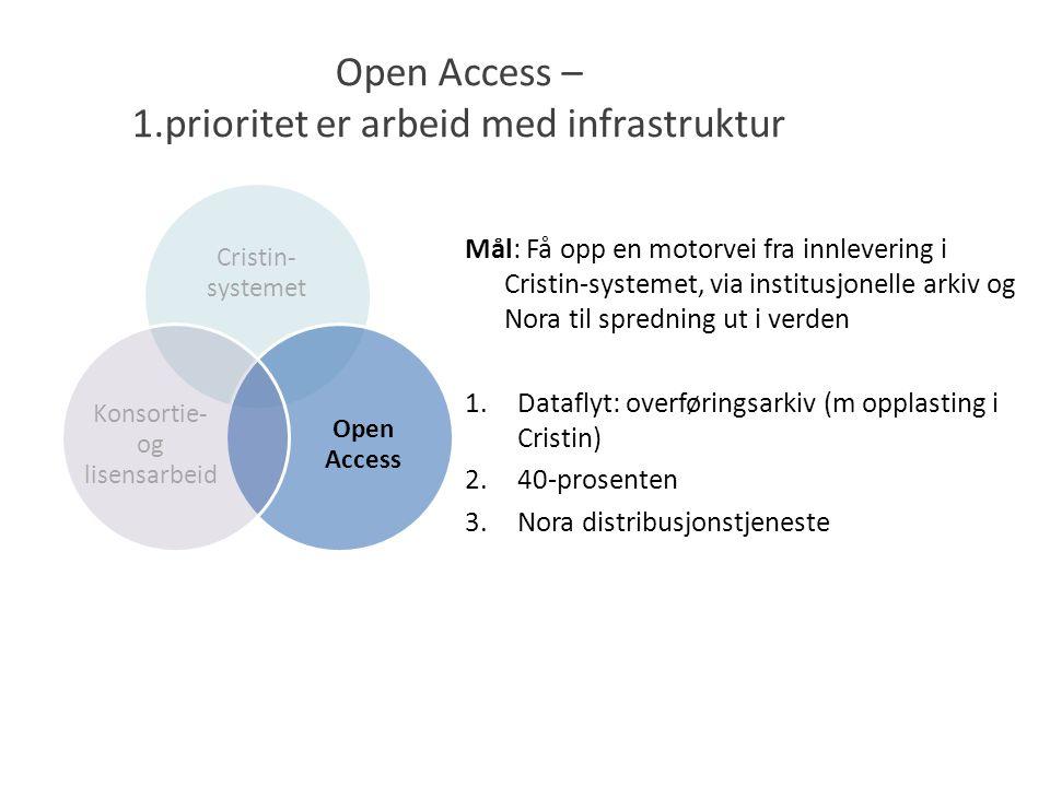 Open Access – 1.prioritet er arbeid med infrastruktur Mål: Få opp en motorvei fra innlevering i Cristin-systemet, via institusjonelle arkiv og Nora til spredning ut i verden 1.Dataflyt: overføringsarkiv (m opplasting i Cristin) 2.40-prosenten 3.Nora distribusjonstjeneste Cristin- systemet Open Access Konsortie- og lisensarbeid