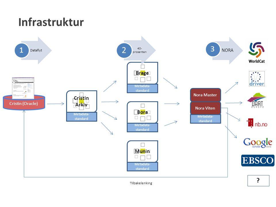 Cristin (Oracle) Brage Metadata- standard Nora Master Nora Viten Metadata- standard Bora Munin Cristin Arkiv .