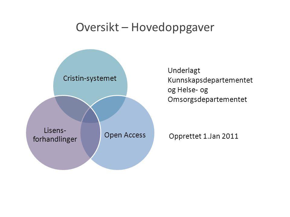 Oversikt – Hovedoppgaver Underlagt Kunnskapsdepartementet og Helse- og Omsorgsdepartementet Cristin-systemet Open Access Lisens- forhandlinger Opprettet 1.Jan 2011