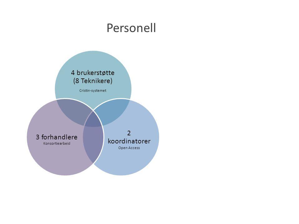 Personell 4 brukerstøtte (8 Teknikere) Cristin-systemet 2 koordinatorer Open Access 3 forhandlere Konsortiearbeid