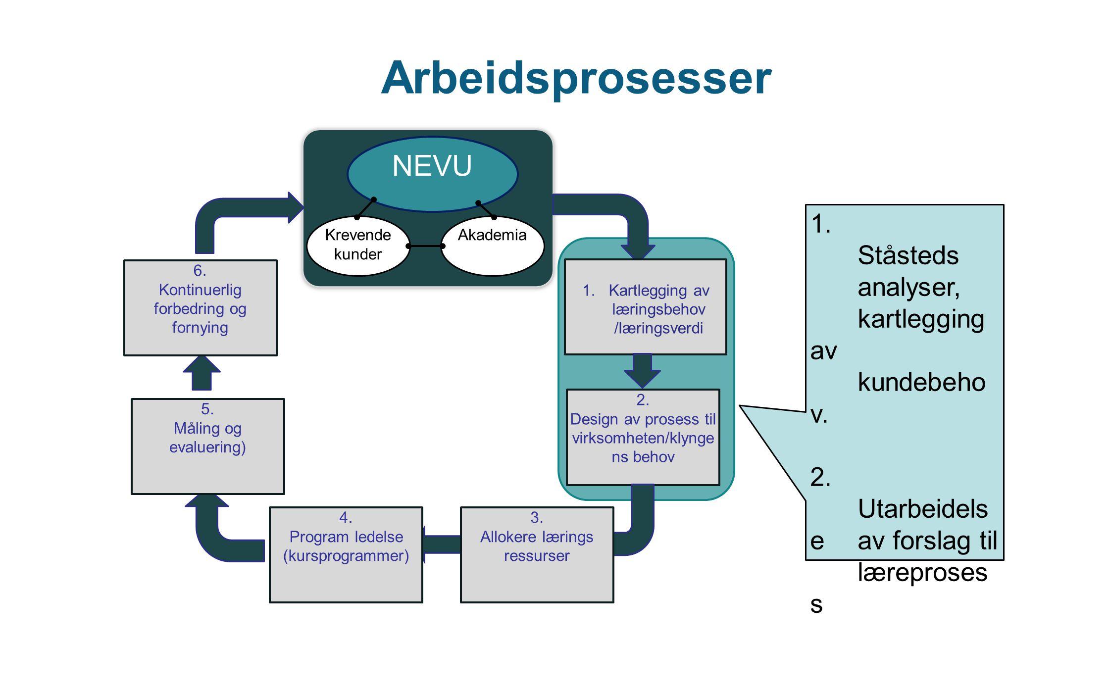Arbeidsprosesser NEVU Krevende kunder Akademia 1.Kartlegging av læringsbehov /læringsverdi 2. Design av prosess til virksomheten/klynge ns behov 3. Al