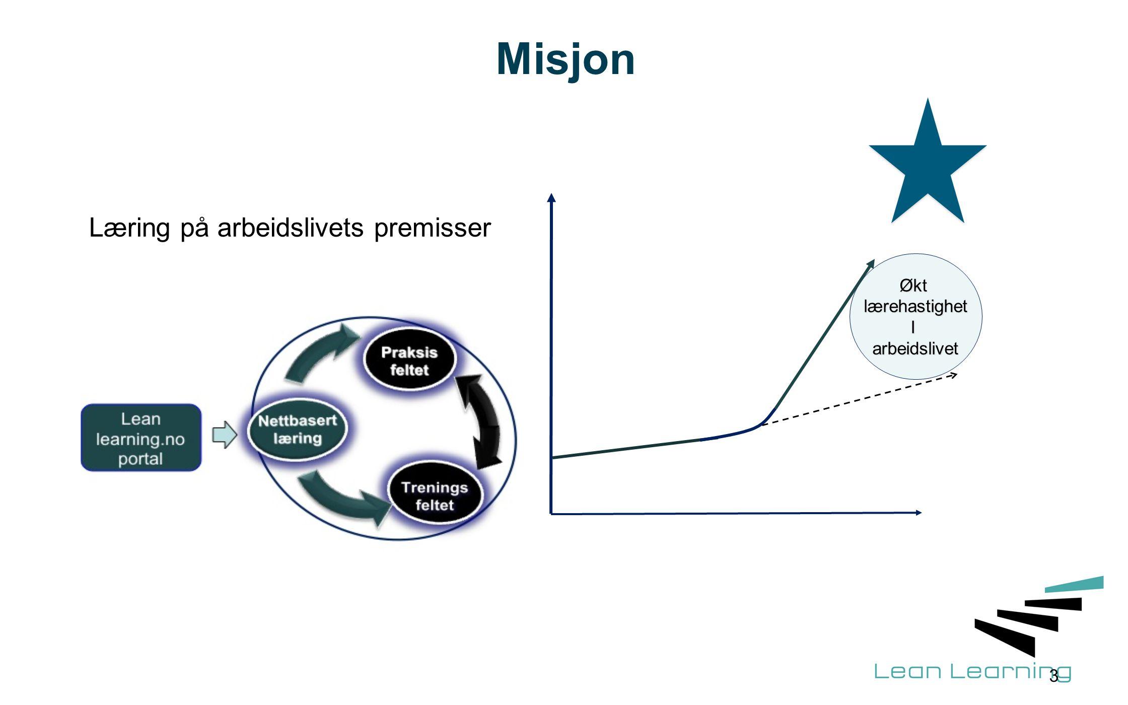 Metode: Lean læring - Det vi trenger - Når vi trenger det -Hvor vi trenger det -Hvordan vi trenger det - Uten tap av verdifull tid Praksis-feltet SamlingerSamlinger Nettbasertlæring