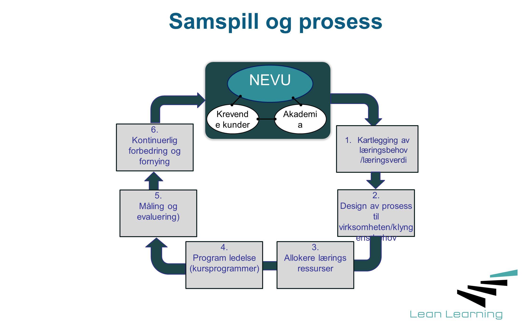 Samspill og prosess NEVU Krevend e kunder Akademi a 1.Kartlegging av læringsbehov /læringsverdi 2. Design av prosess til virksomheten/klyng ens behov