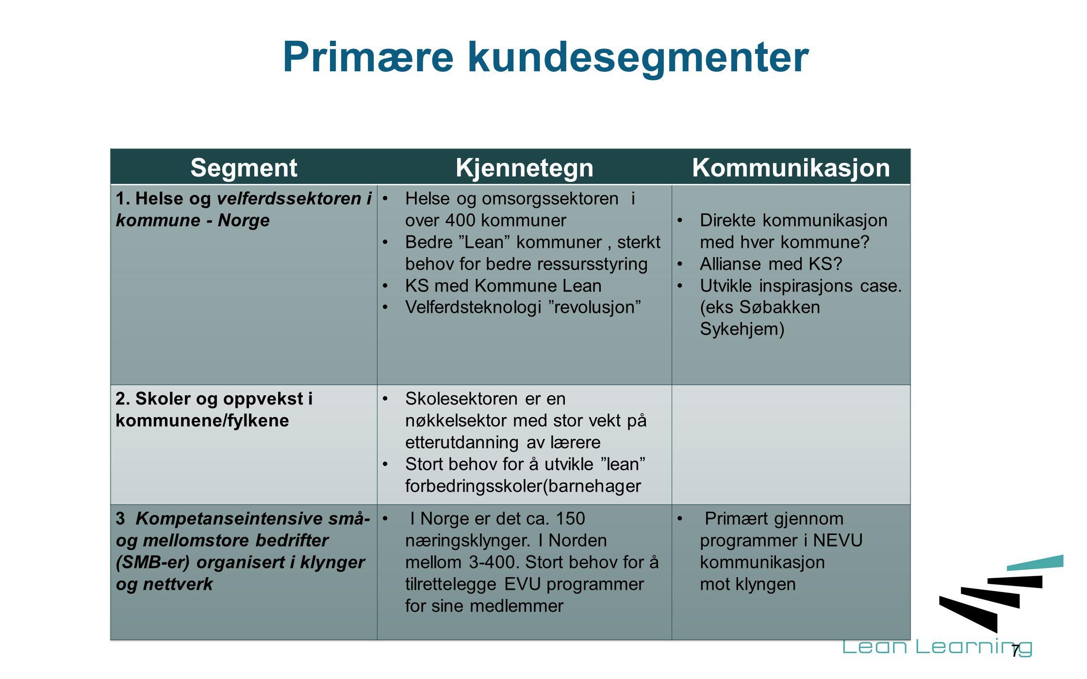 Primære kundesegmenter 7