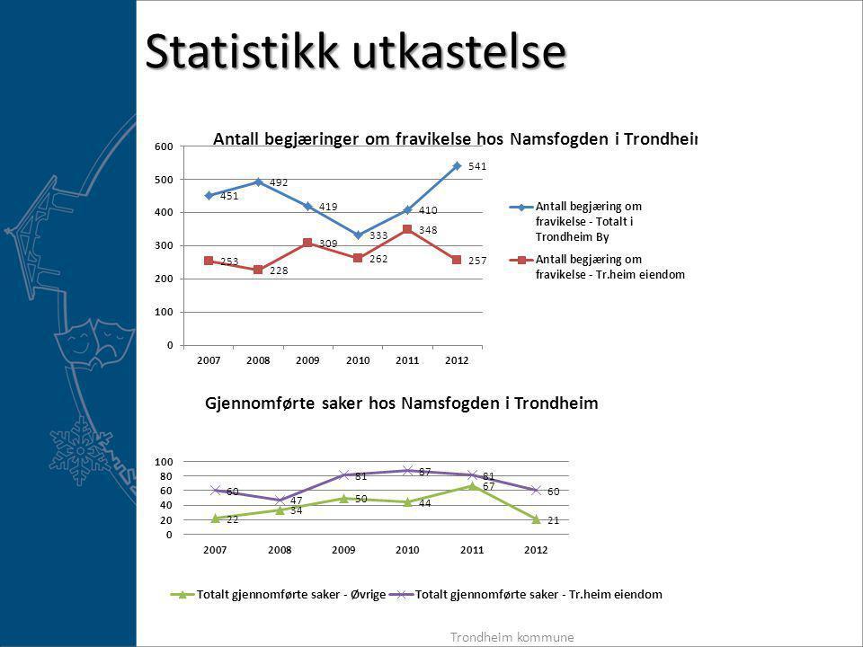 Statistikk utkastelse Trondheim kommune