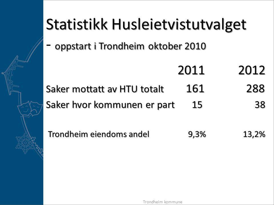 Statistikk Husleietvistutvalget oppstart i Trondheim oktober 2010 Statistikk Husleietvistutvalget - oppstart i Trondheim oktober 2010 2011 2012 Saker mottatt av HTU totalt 161 288 Saker hvor kommunen er part 15 38 Trondheim eiendoms andel 9,3% 13,2% Trondheim eiendoms andel 9,3% 13,2% Trondheim kommune