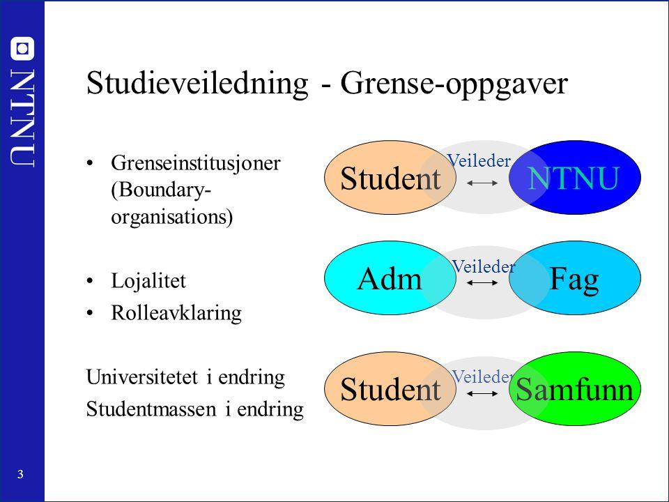 3 Studieveiledning - Grense-oppgaver •Grenseinstitusjoner (Boundary- organisations) •Lojalitet •Rolleavklaring Universitetet i endring Studentmassen i endring Student NTNU Veileder SamfunnStudentFagAdm Veileder