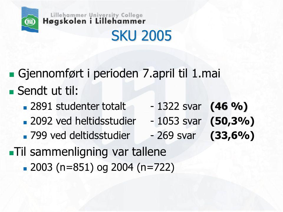 SKU 2005  Gjennomført i perioden 7.april til 1.mai  Sendt ut til: (46 %)  2891 studenter totalt- 1322 svar (46 %)  2092 ved heltidsstudier- 1053 svar (50,3%)  799 ved deltidsstudier- 269 svar (33,6%)  Til sammenligning var tallene  2003 (n=851) og 2004 (n=722)