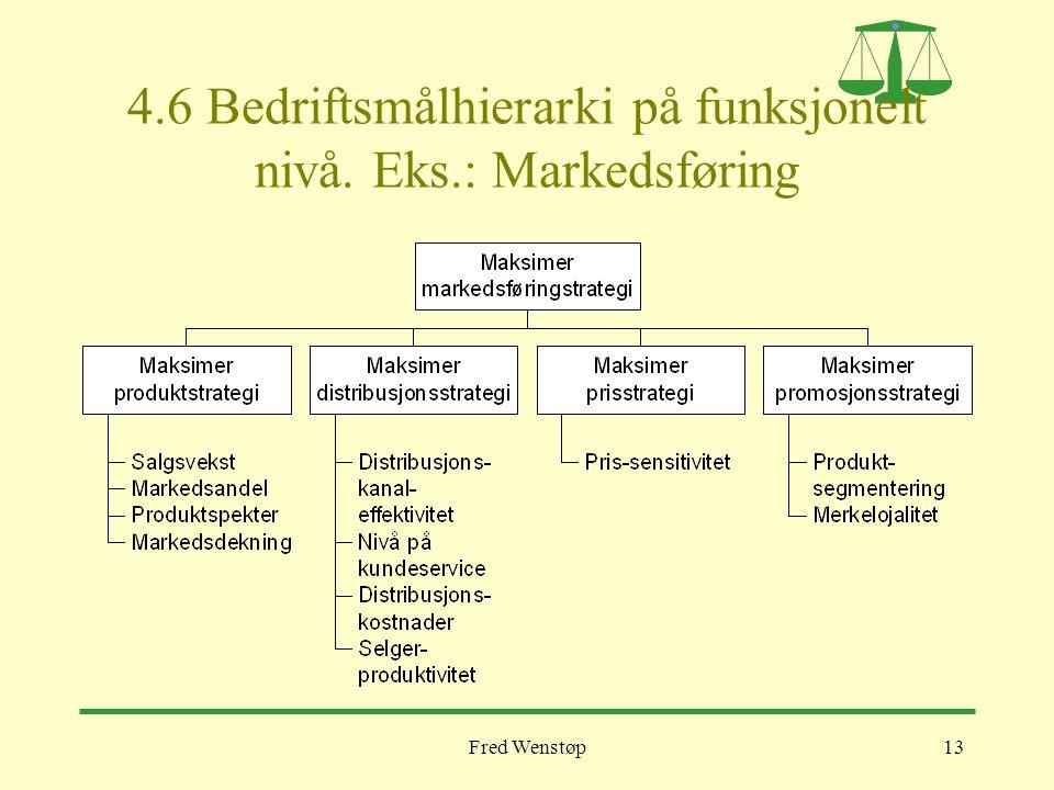 Fred Wenstøp13 4.6 Bedriftsmålhierarki på funksjonelt nivå. Eks.: Markedsføring