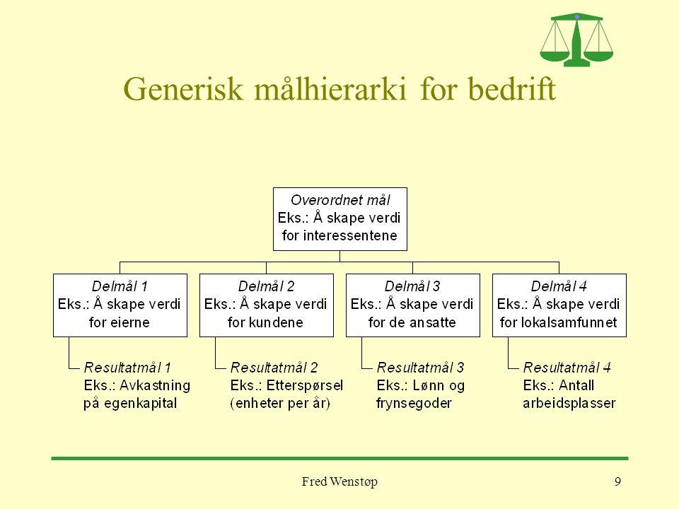 Fred Wenstøp10 Generisk målhierarki for personlige problemstillinger