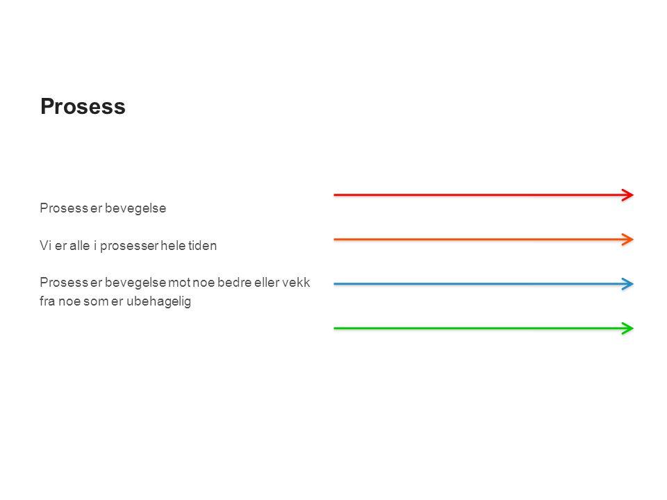 Prosess Prosess er bevegelse Vi er alle i prosesser hele tiden Prosess er bevegelse mot noe bedre eller vekk fra noe som er ubehagelig