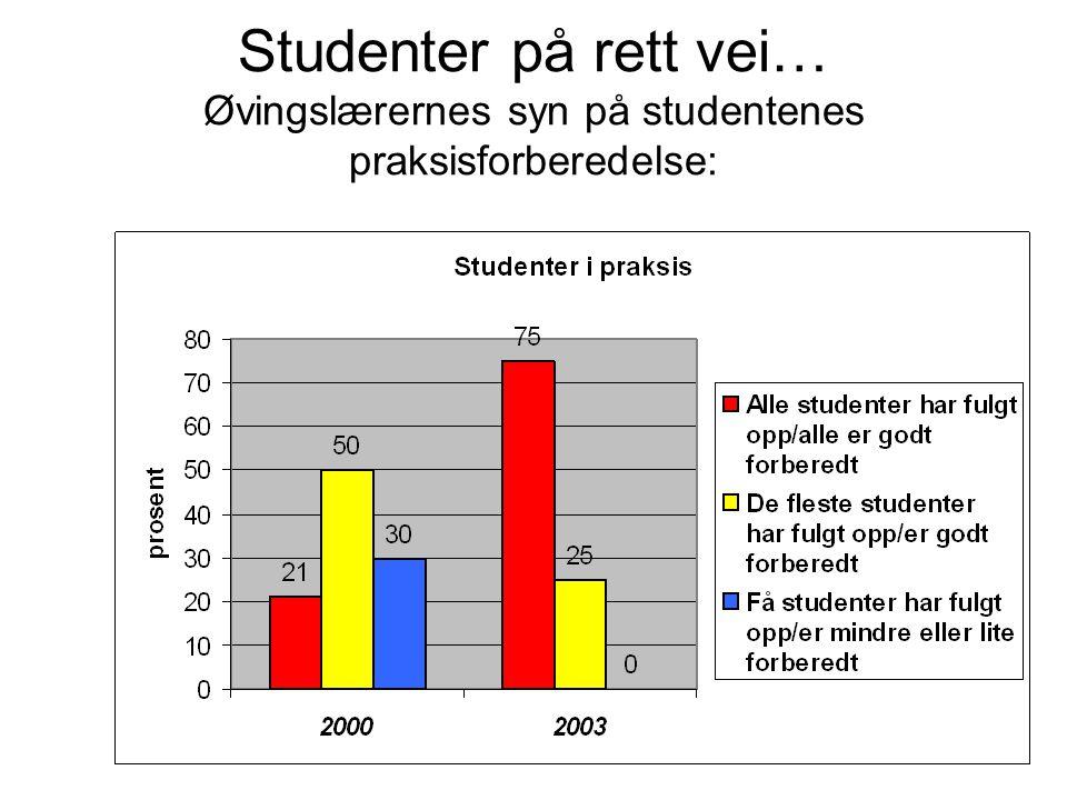 Studenter på rett vei… Øvingslærernes syn på studentenes praksisforberedelse: