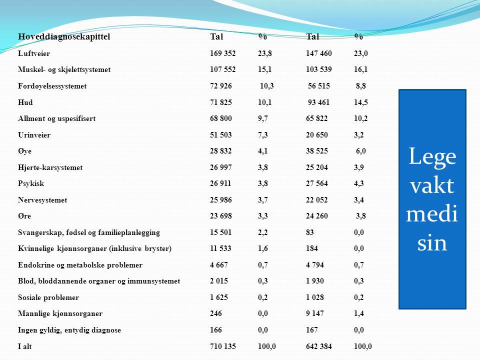Hoveddiagnosekapittel Tal % Tal % Luftveier 169 352 23,8 147 460 23,0 Muskel- og skjelettsystemet 107 552 15,1 103 539 16,1 Fordøyelsessystemet 72 926