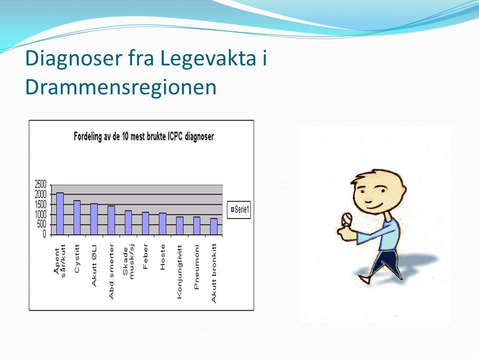 Diagnoser fra Legevakta i Drammensregionen