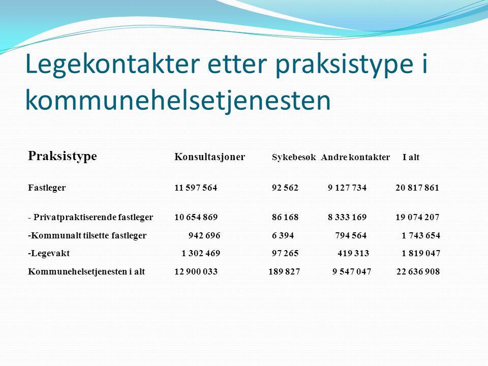 Legekontakter etter praksistype i kommunehelsetjenesten Praksistype Konsultasjoner Sykebesøk Andre kontakter I alt Fastleger 11 597 564 92 562 9 127 7