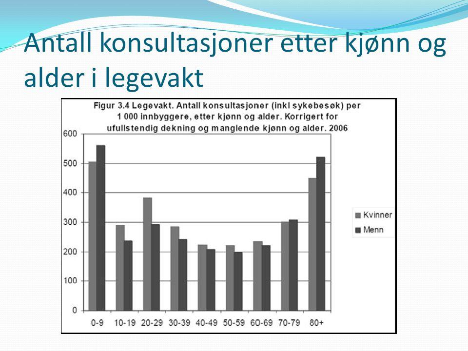 Antall konsultasjoner etter kjønn og alder i legevakt