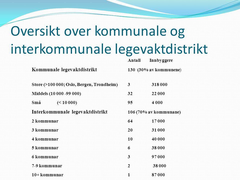 Oversikt over kommunale og interkommunale legevaktdistrikt Antall Innbyggere Kommunale legevaktdistrikt 130 (30% av kommunene) Store (>100 000; Oslo,