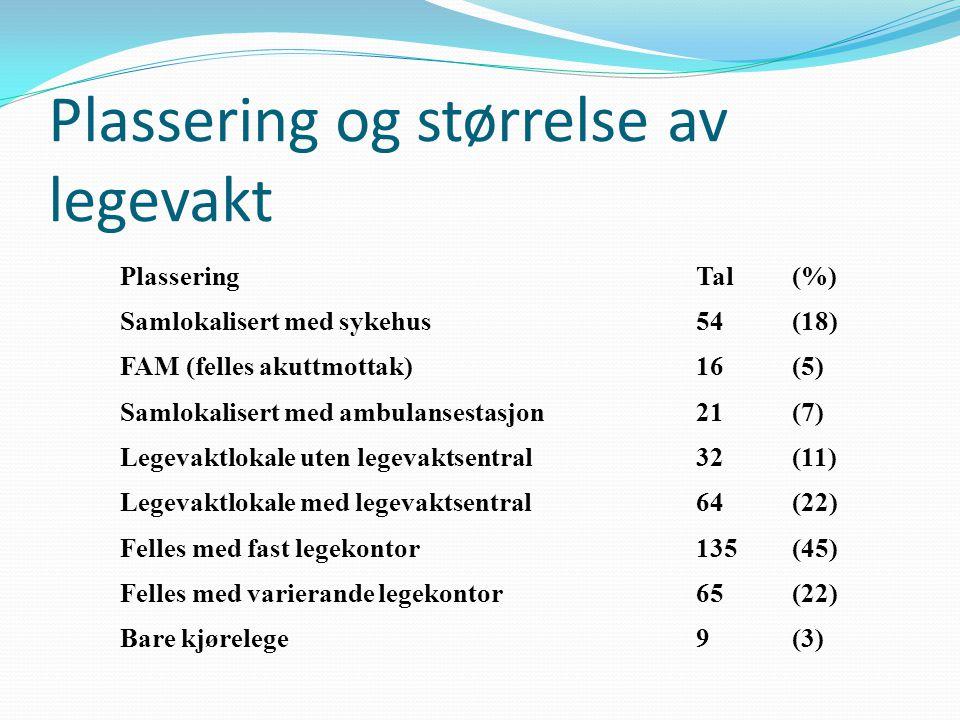 Plassering Tal (%) Samlokalisert med sykehus 54 (18) FAM (felles akuttmottak) 16 (5) Samlokalisert med ambulansestasjon 21 (7) Legevaktlokale uten leg
