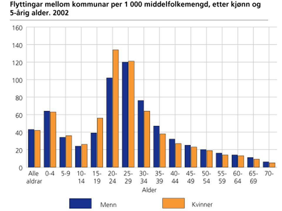 2003 © Statistisk sentralbyrå