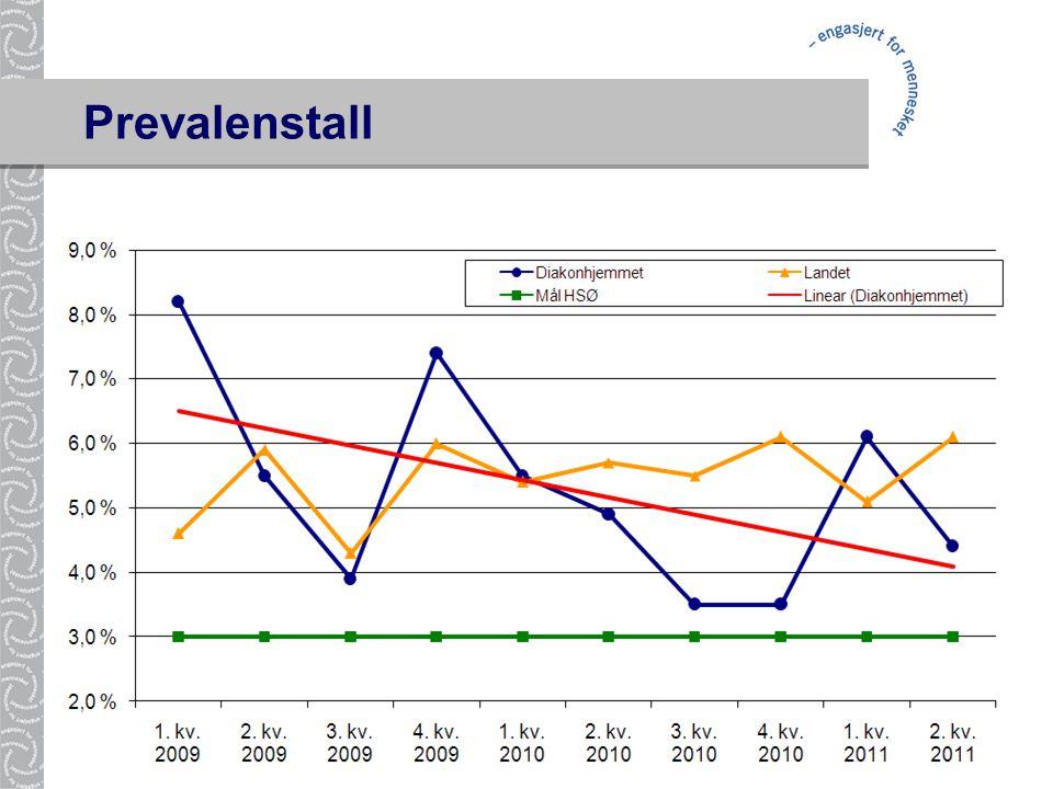 Urinveisinfeksjoner 20-30 % Luftveisinfeksjoner 20-25 % Postoperative sårinfeksjoner 15-25 % Prevalenstall