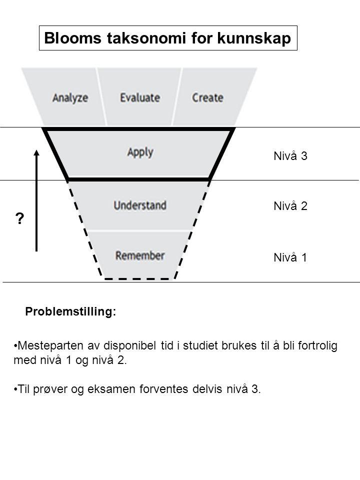 Nivå 1 Nivå 2 Nivå 3 Blooms taksonomi for kunnskap ? Problemstilling: •Mesteparten av disponibel tid i studiet brukes til å bli fortrolig med nivå 1 o