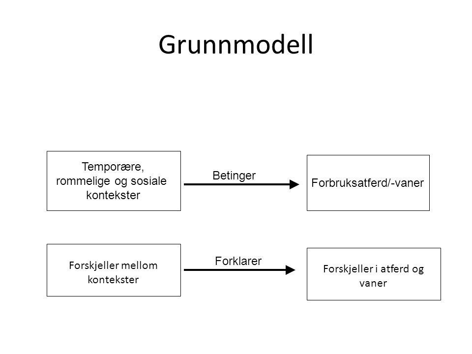 Grunnmodell Temporære, rommelige og sosiale kontekster Betinger Forbruksatferd/-vaner Forskjeller mellom kontekster Forklarer Forskjeller i atferd og vaner