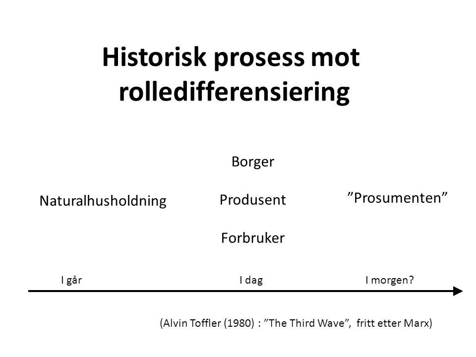 Naturalhusholdning Borger Produsent Forbruker Prosumenten I går Historisk prosess mot rolledifferensiering I dagI morgen.