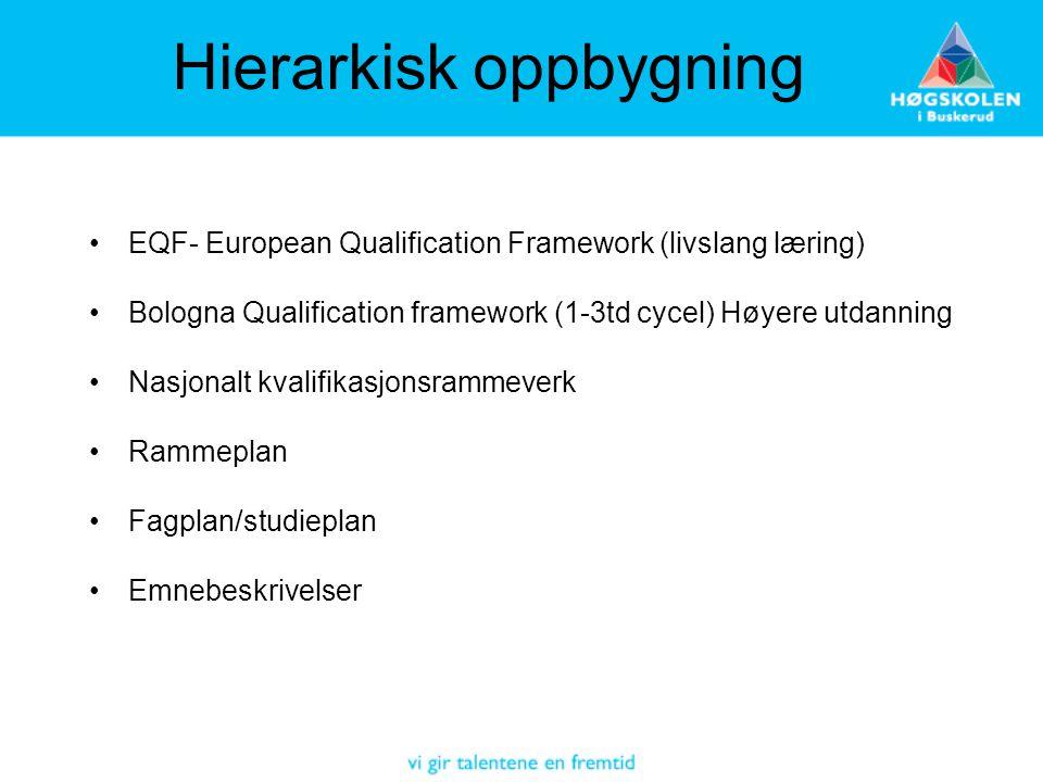 Hierarkisk oppbygning •EQF- European Qualification Framework (livslang læring) •Bologna Qualification framework (1-3td cycel) Høyere utdanning •Nasjon