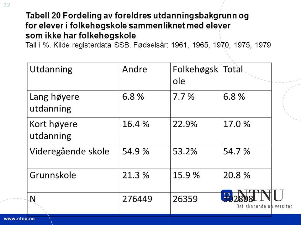 32 UtdanningAndreFolkehøgsk ole Total Lang høyere utdanning 6.8 %7.7 %6.8 % Kort høyere utdanning 16.4 %22.9%17.0 % Videregående skole54.9 %53.2%54.7