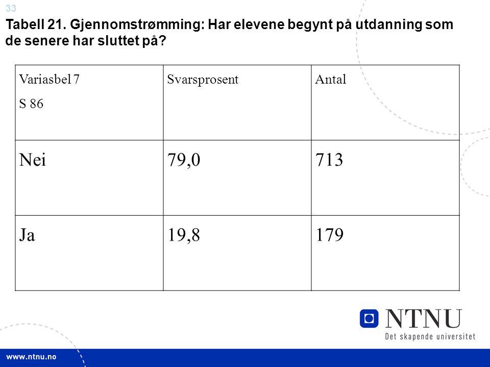 33 Variasbel 7 S 86 SvarsprosentAntal Nei79,0713 Ja19,8179 Tabell 21. Gjennomstrømming: Har elevene begynt på utdanning som de senere har sluttet på?