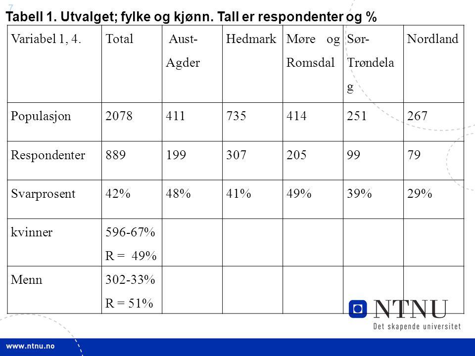 7 Variabel 1, 4.Total Aust- Agder Hedmark Møre og Romsdal Sør- Trøndela g Nordland Populasjon2078411735414251267 Respondenter8891993072059979 Svarpros