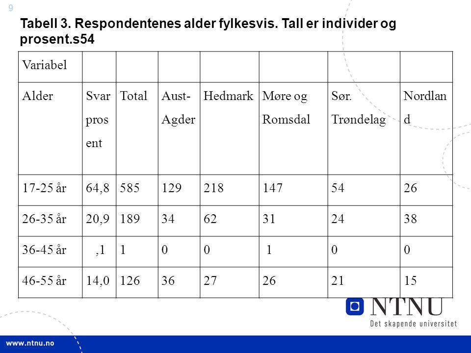 9 Variabel Alder Svar pros ent Total Aust- Agder Hedmark Møre og Romsdal Sør. Trøndelag Nordlan d 17-25 år64,85851292181475426 26-35 år20,918934623124