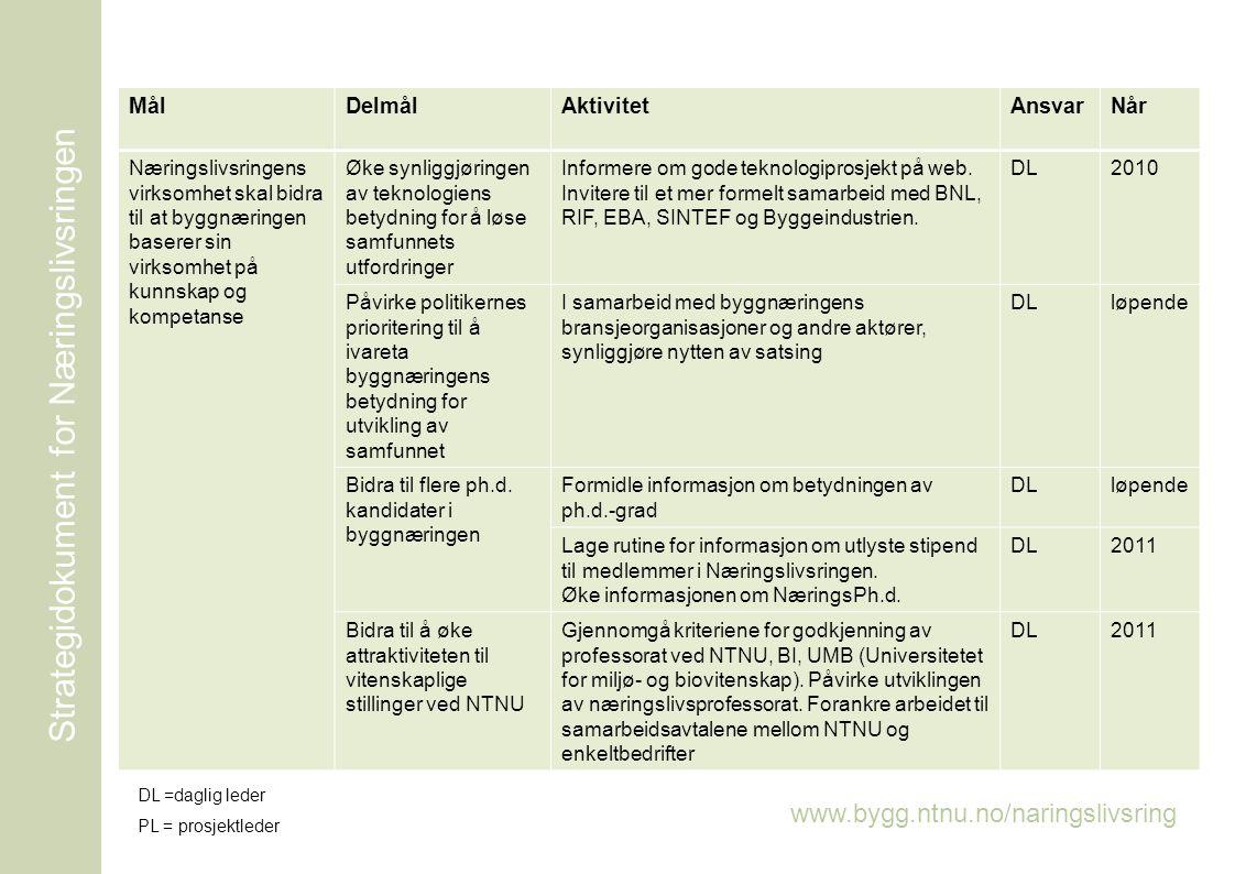 www.bygg.ntnu.no/naringslivsringen Strategidokument for Næringslivsringen MålDelmålAktivitetAnsvarNår Næringslivsringens virksomhet skal bidra til at