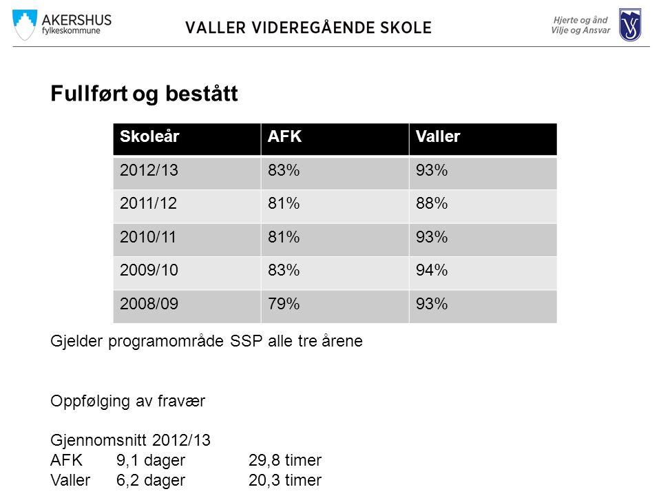 Fullført og bestått Gjelder programområde SSP alle tre årene Oppfølging av fravær Gjennomsnitt 2012/13 AFK9,1 dager29,8 timer Valler6,2 dager20,3 timer SkoleårAFKValler 2012/1383%93% 2011/1281%88% 2010/1181%93% 2009/1083%94% 2008/0979%93%