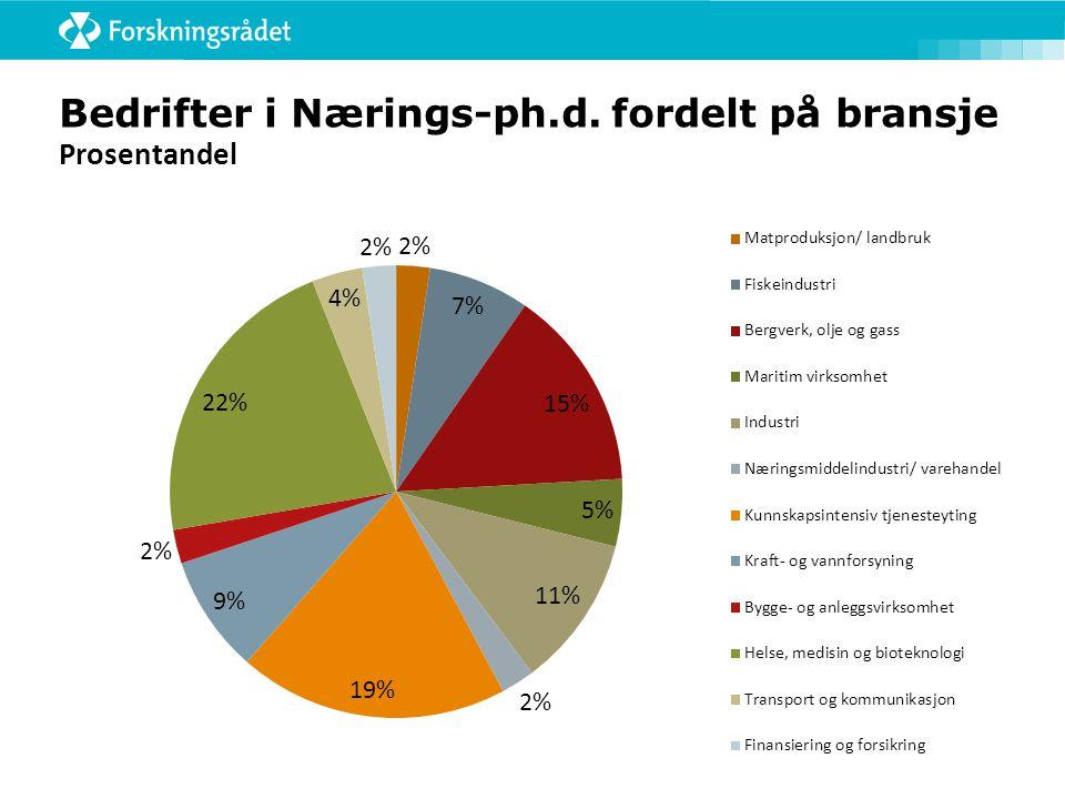 Bedrifter i Nærings-ph.d. fordelt på bransje Prosentandel