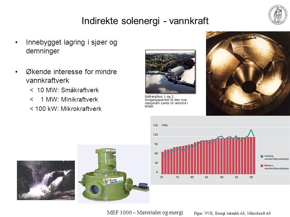 MEF 1000 – Materialer og energi Indirekte solenergi - vannkraft •Innebygget lagring i sjøer og demninger •Økende interesse for mindre vannkraftverk < 10 MW: Småkraftverk < 1 MW: Minikraftverk < 100 kW: Mikrokraftverk Figur: NVE, Energi teknikk AS, Mikrokraft AS