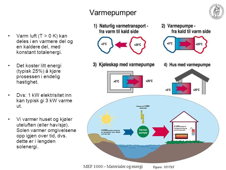 MEF 1000 – Materialer og energi Varmepumper •Varm luft (T > 0 K) kan deles i en varmere del og en kaldere del, med konstant totalenergi.