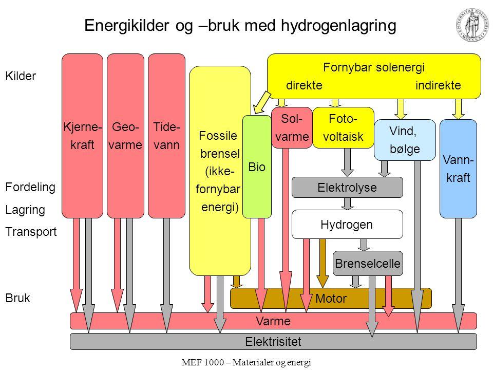 MEF 1000 – Materialer og energi Fornybar solenergi direkte indirekte Kjerne- kraft Geo- varme Fossile brensel (ikke- fornybar energi) Kilder Fordeling Lagring Transport Bruk Vind, bølge Vann- kraft Foto- voltaisk Elektrolyse Hydrogen Brenselcelle Sol- varme Varme Elektrisitet Motor Bio Tide- vann Energikilder og –bruk med hydrogenlagring
