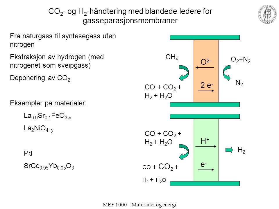 MEF 1000 – Materialer og energi CO 2 - og H 2 -håndtering med blandede ledere for gasseparasjonsmembraner Fra naturgass til syntesegass uten nitrogen Ekstraksjon av hydrogen (med nitrogenet som sveipgass) Deponering av CO 2 Eksempler på materialer: La 0.9 Sr 0.1 FeO 3-y La 2 NiO 4+y Pd SrCe 0.95 Yb 0.05 O 3 O 2- 2 e - O 2 +N 2 N2N2 CH 4 CO + CO 2 + H 2 + H 2 O H+H+ e-e- H2H2 CO + CO 2 + H 2 + H 2 O