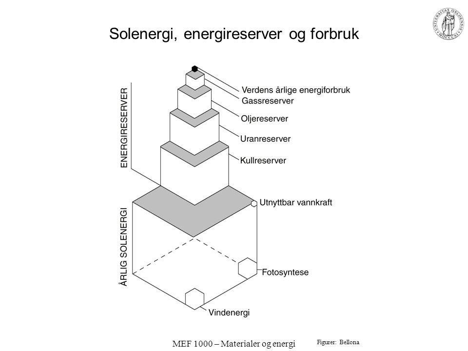 MEF 1000 – Materialer og energi Solenergi, energireserver og forbruk Figurer: Bellona