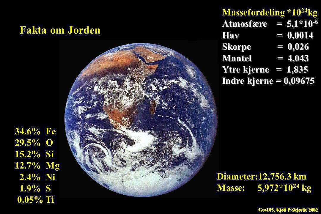 Fakta om Jorden Diameter:12,756.3 km Masse: 5,972*10 24 kg Massefordeling *10 24 kg Atmosfære = 5,1*10 -6 Hav = 0,0014 Skorpe = 0,026 Mantel = 4,043 Ytre kjerne = 1,835 Indre kjerne = 0,09675 34.6% Fe 29.5% O 15.2% Si 12.7% Mg 2.4% Ni 1.9% S 0.05% Ti Geo105, Kjell P Skjerlie 2002