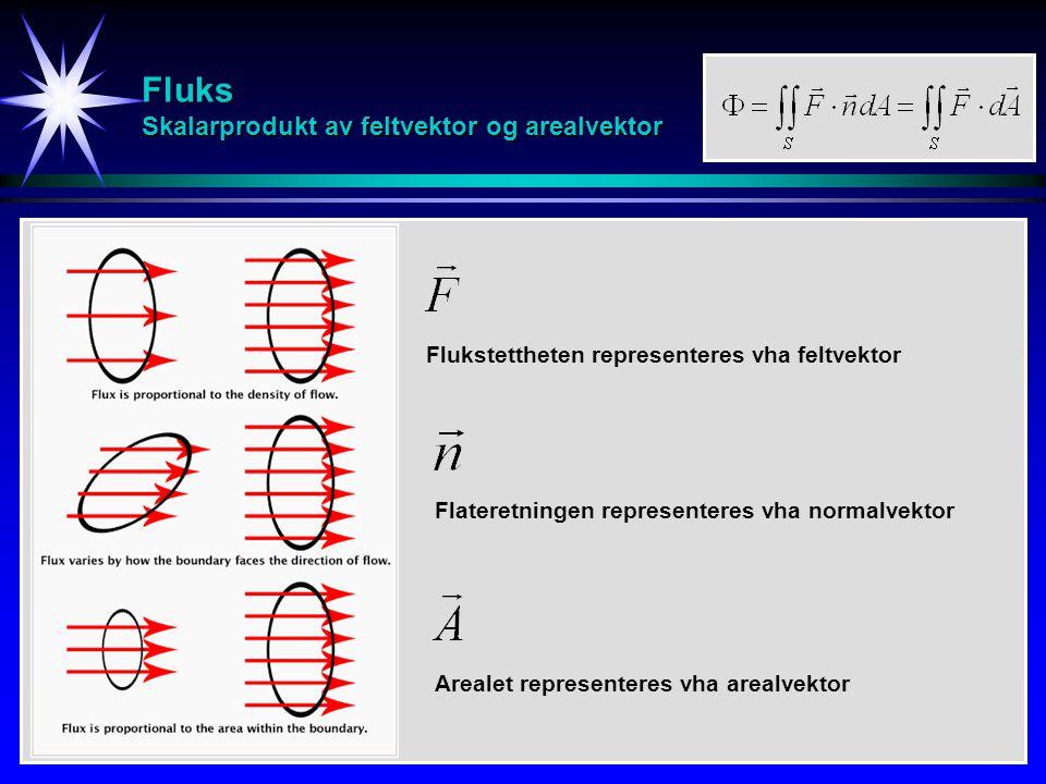 Fluks Skalarprodukt av feltvektor og arealvektor Flukstettheten representeres vha feltvektor Flateretningen representeres vha normalvektor Arealet representeres vha arealvektor