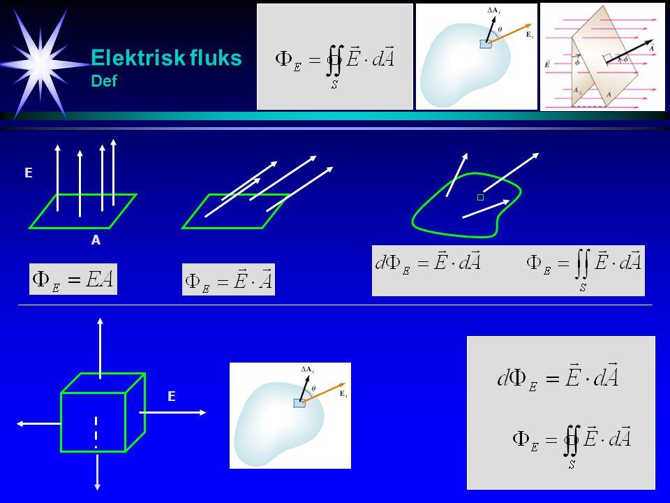 Elektrisk fluks Eks 1: Elektrisk fluks gjennom en skive Normalvektoren til en skive med radius 0.10 m danner en vinkel på 30 grader med et uniformt elektrisk felt på 2.0*10 3 N/C.