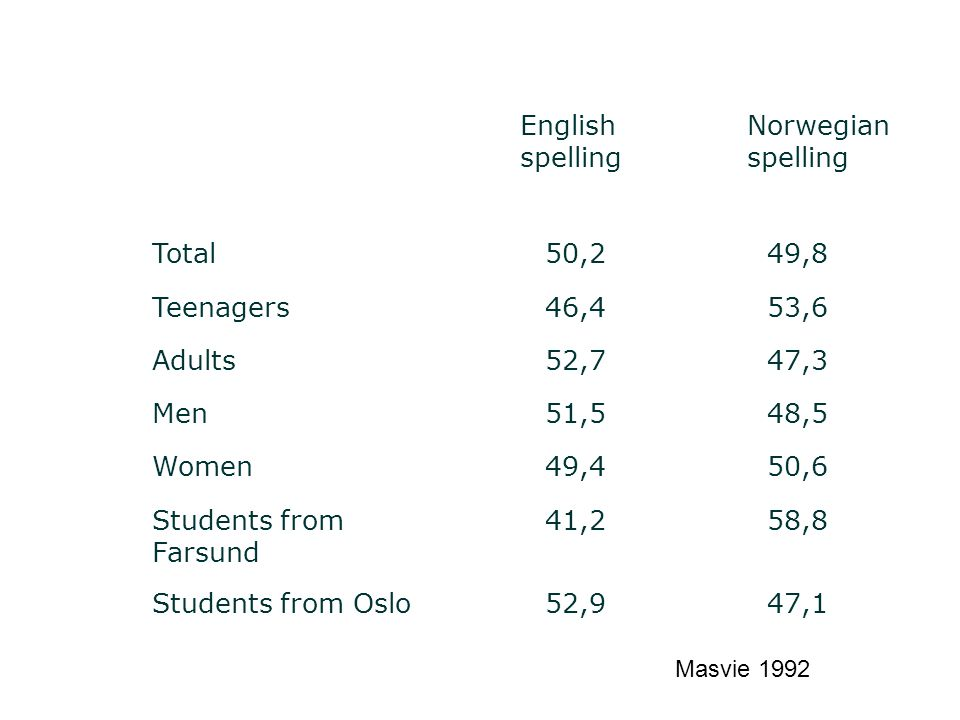 English spelling Norwegian spelling Total50,249,8 Teenagers46,453,6 Adults52,747,3 Men51,548,5 Women49,450,6 Students from Farsund 41,258,8 Students f