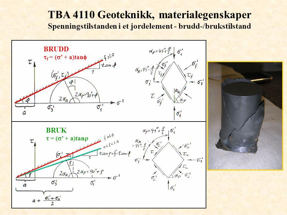 TBA 4110 Geoteknikk, materialegenskaper Spenningstilstanden i et jordelement - brudd-/brukstilstand BRUDD  f = (  ' + a)tan  BRUK  = (  ' + a)tan