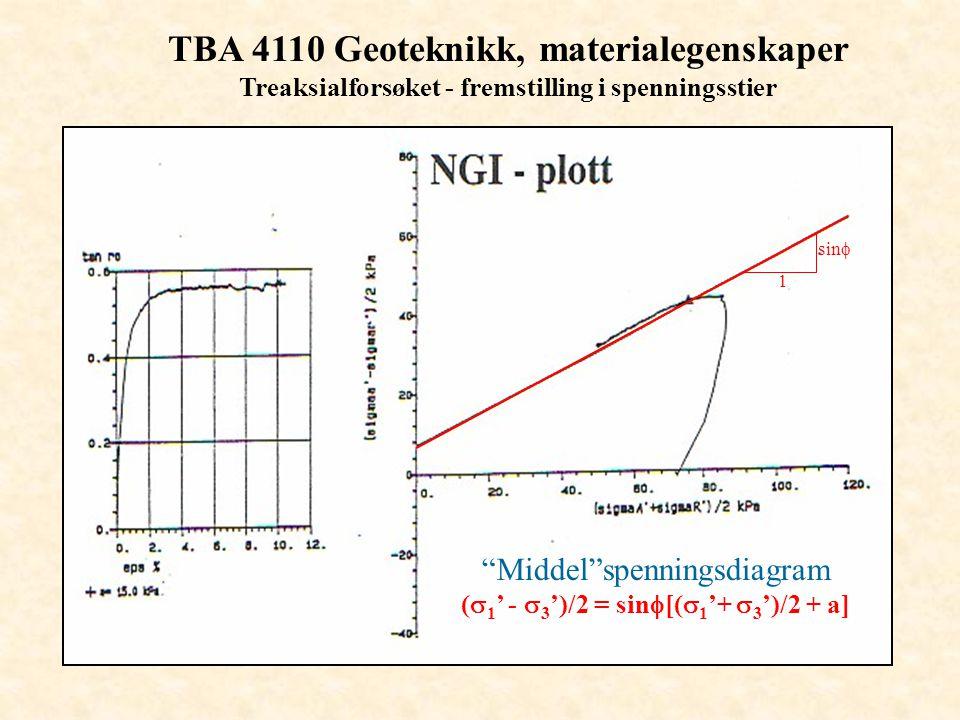"TBA 4110 Geoteknikk, materialegenskaper Treaksialforsøket - fremstilling i spenningsstier 1 sin  ""Middel""spenningsdiagram (  1 ' -  3 ')/2 = sin "