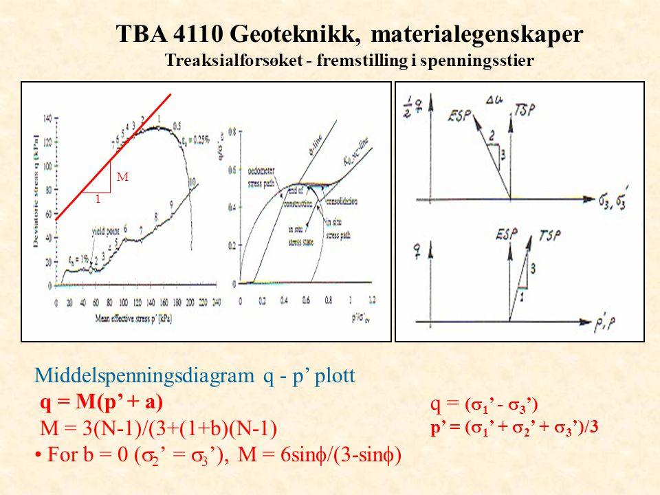 TBA 4110 Geoteknikk, materialegenskaper Treaksialforsøket - fremstilling i spenningsstier Middelspenningsdiagram q - p' plott q = M(p' + a) M = 3(N-1)
