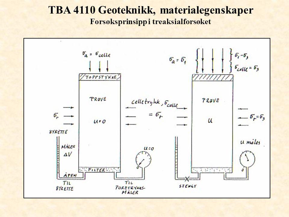 TBA 4110 Geoteknikk, materialegenskaper Forsøksprinsipp i treaksialforsøket